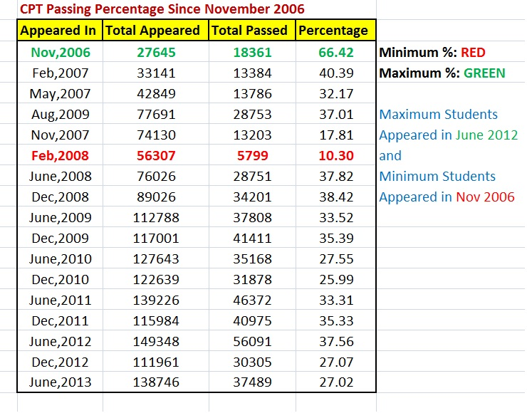 CPT Passing percentage Since 2006
