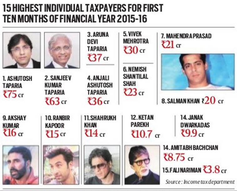 15 Highest Individual Advance Taxpayers In India 15-16 -3931