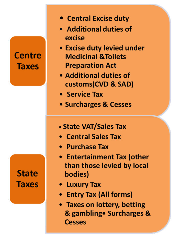 Input Tax Credit Under GST - Simplified 01